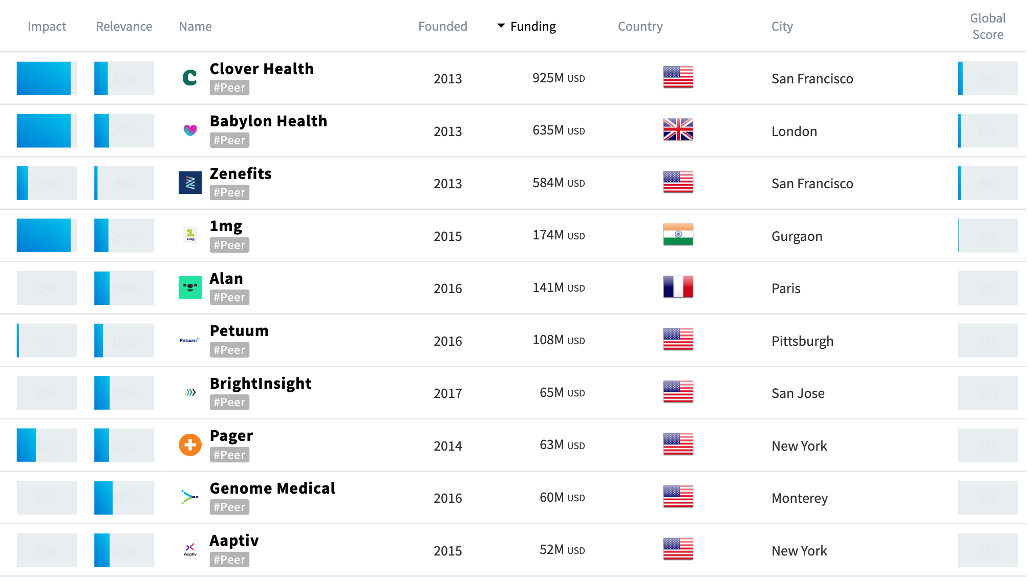Top 10 Startups for Digital Health