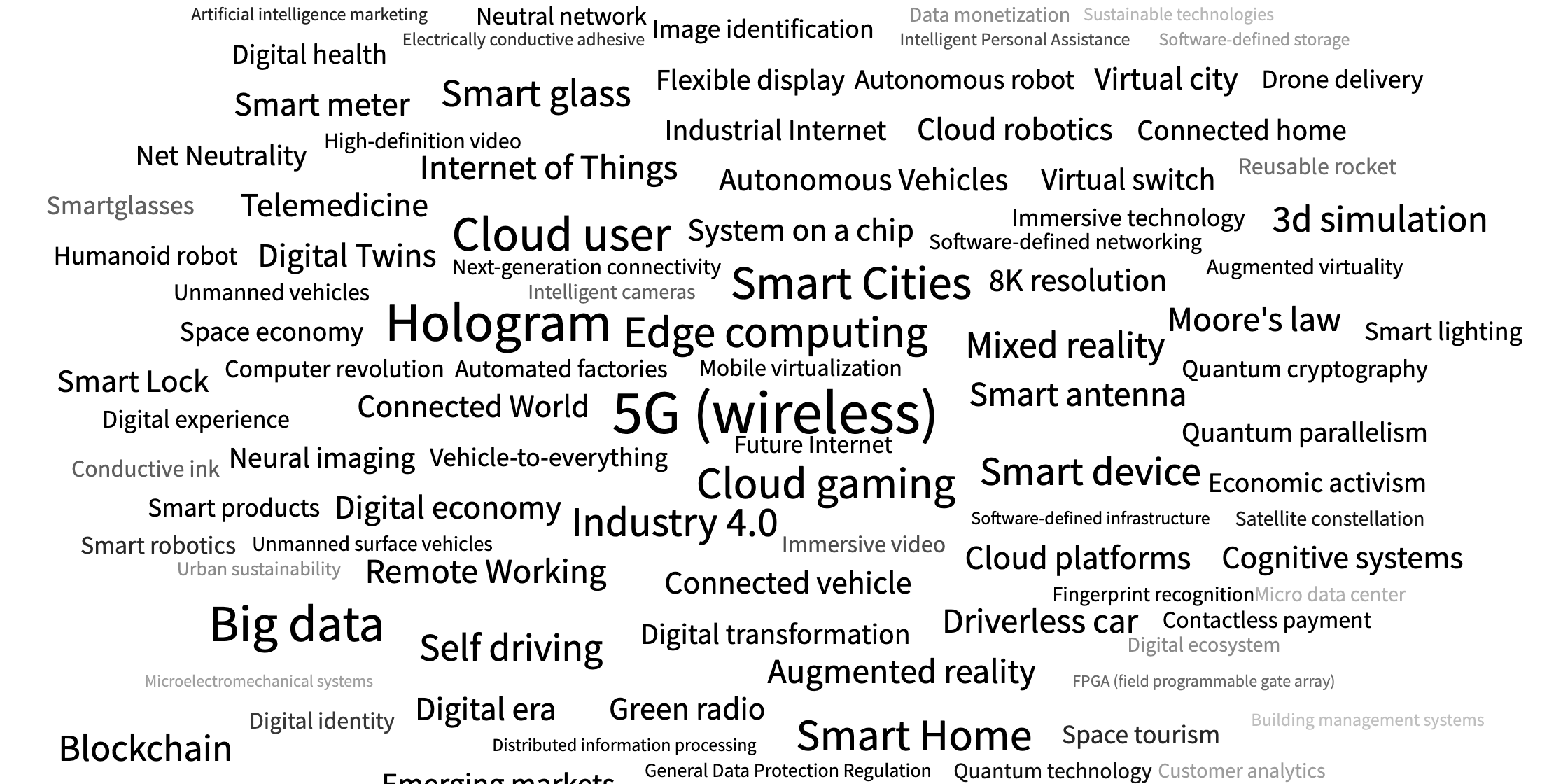 Trends Wordcloud for 5G