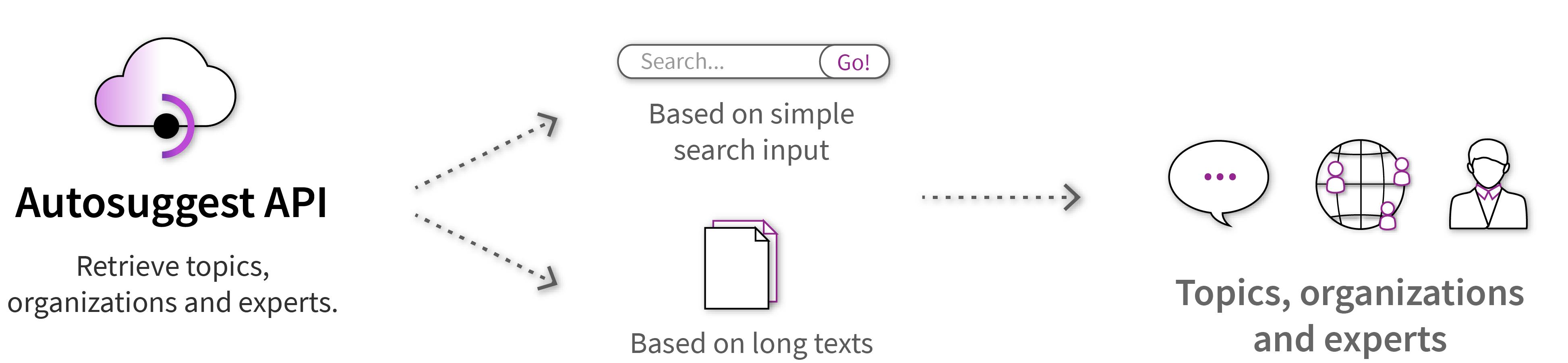 Autosuggest API