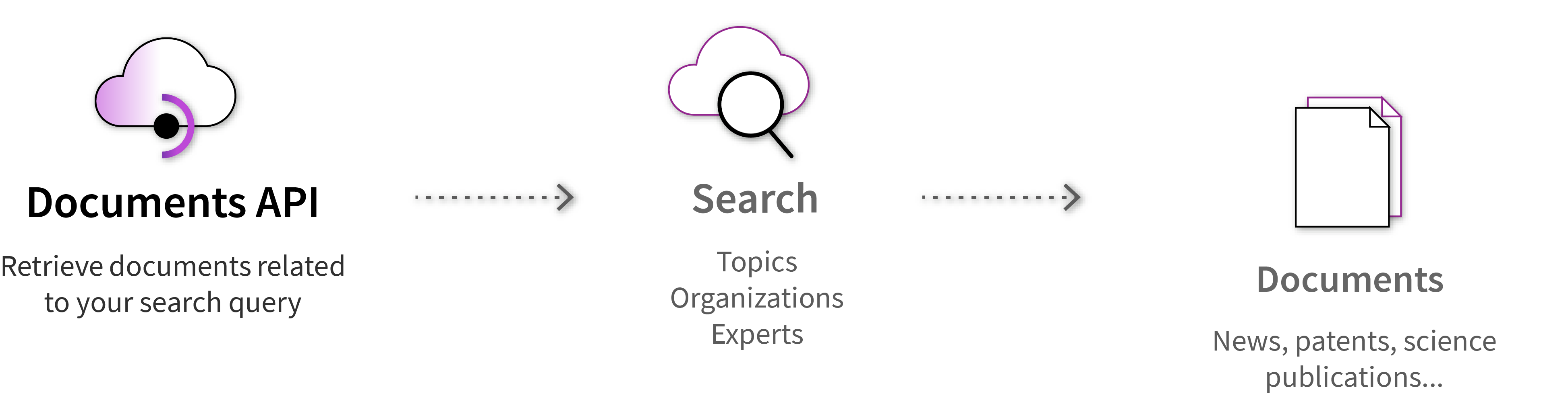 Document API