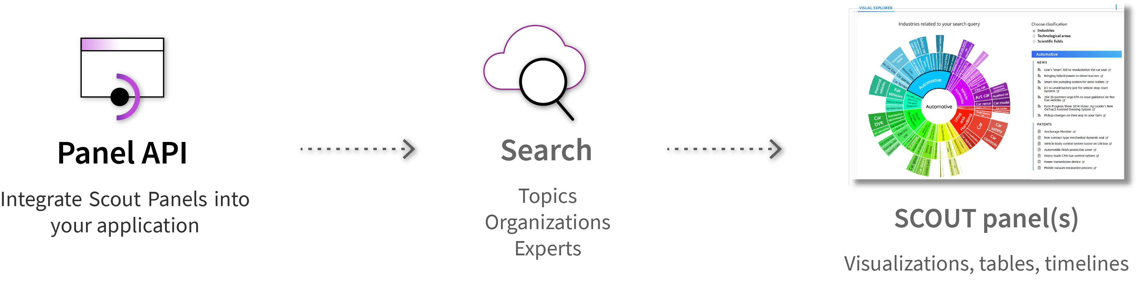 Panel API